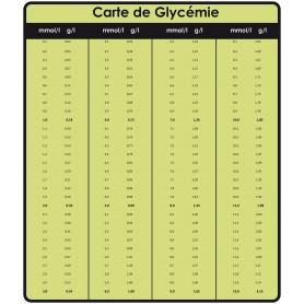 Carte de Glycémie